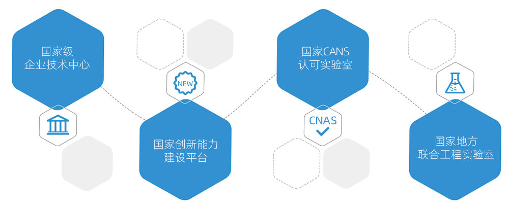 四个国家级研发平台